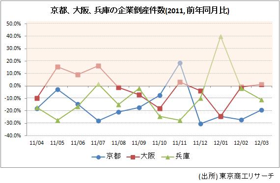 京都、大阪、兵庫の企業倒産件数(2011, 前年同月比)