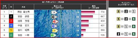 a.多摩川競艇12R.2