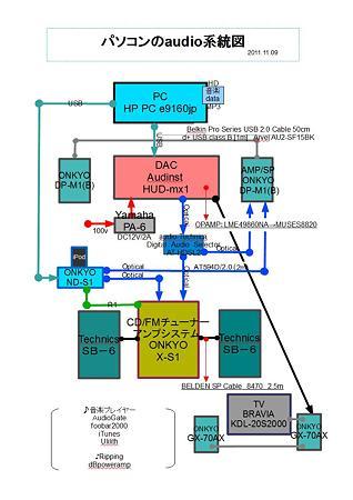 パソコンのaudio系統図 2011.11.09